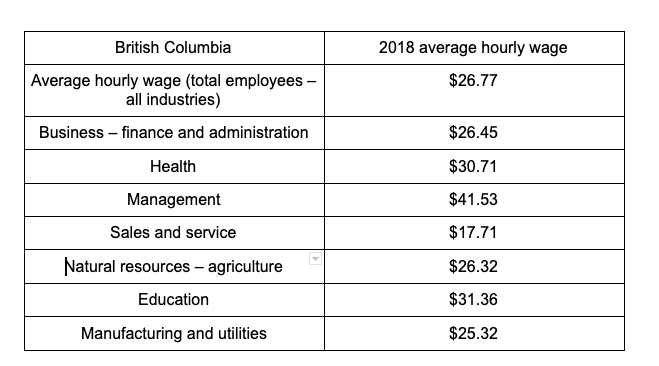 Table source: https://pvtistes.net/en/dossiers/cost-of-living-canada/5/