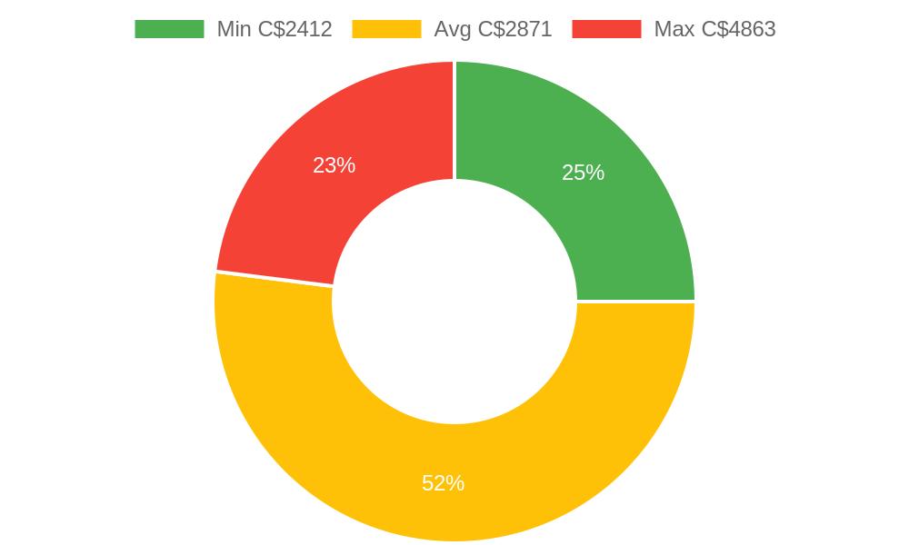 Distribution of heating contractors costs in Vanderhoof, BC among homeowners