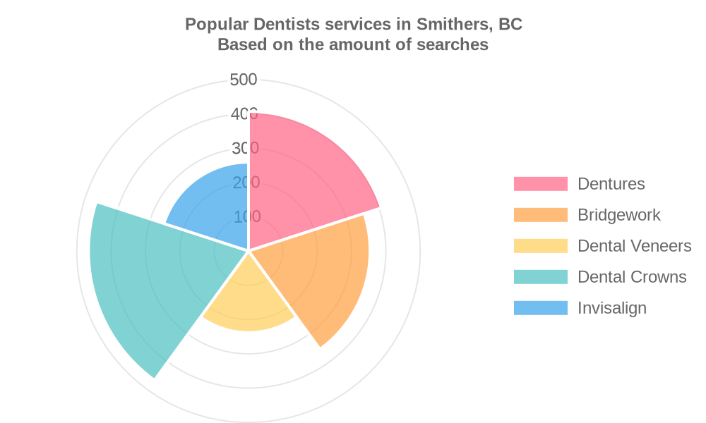 Popular services provided by dentists in Smithers, BC