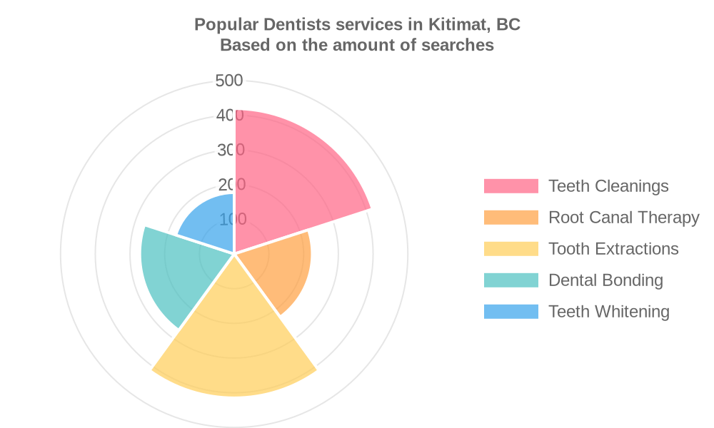 Popular services provided by dentists in Kitimat, BC