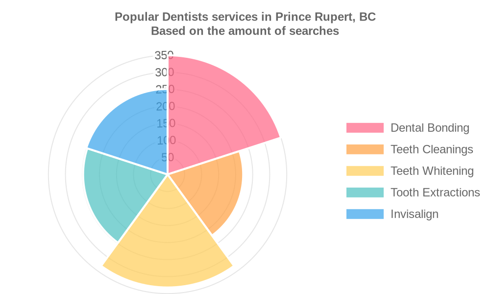 Popular services provided by dentists in Prince Rupert, BC