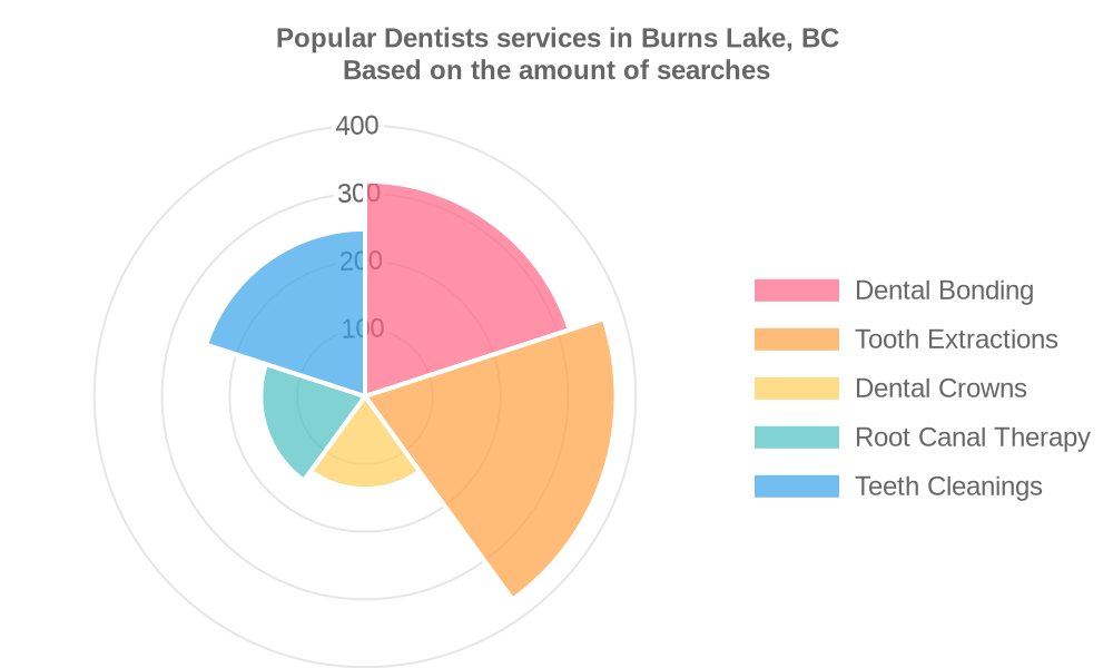 Popular services provided by dentists in Burns Lake, BC