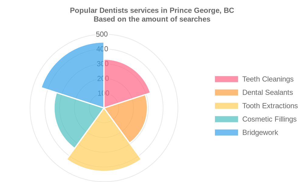 Popular services provided by dentists in Prince George, BC