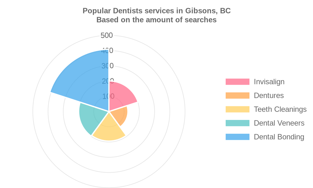 Popular services provided by dentists in Gibsons, BC