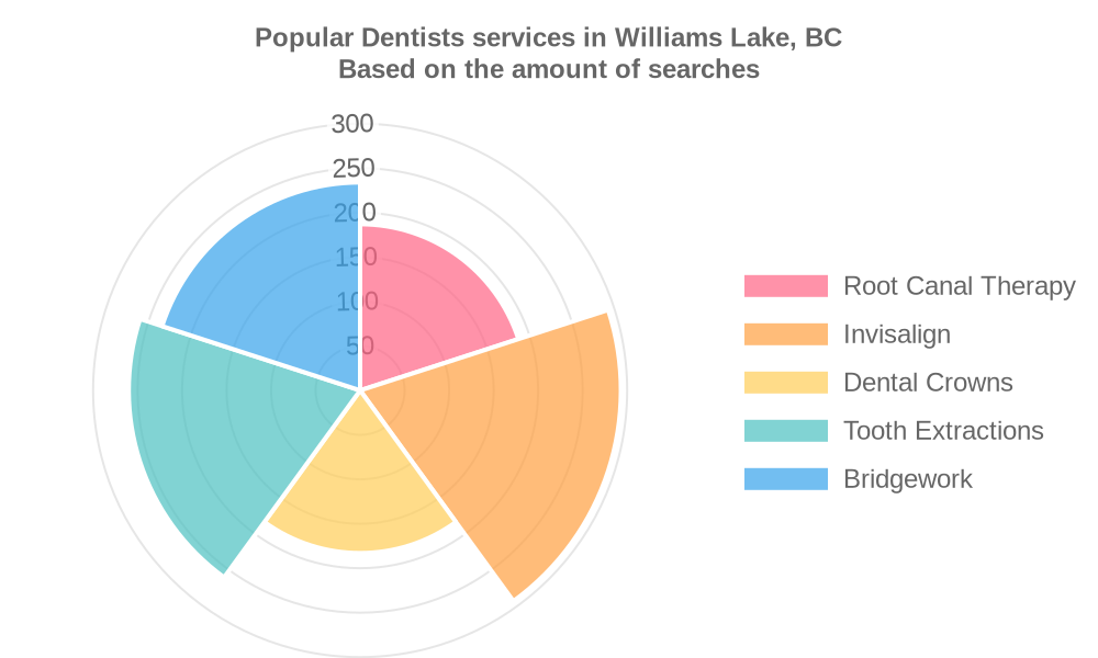 Popular services provided by dentists in Williams Lake, BC
