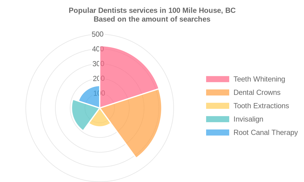 Popular services provided by dentists in 100 Mile House, BC