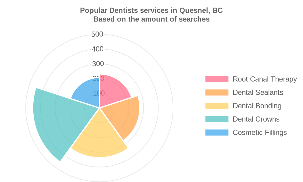 Popular services provided by dentists in Quesnel, BC