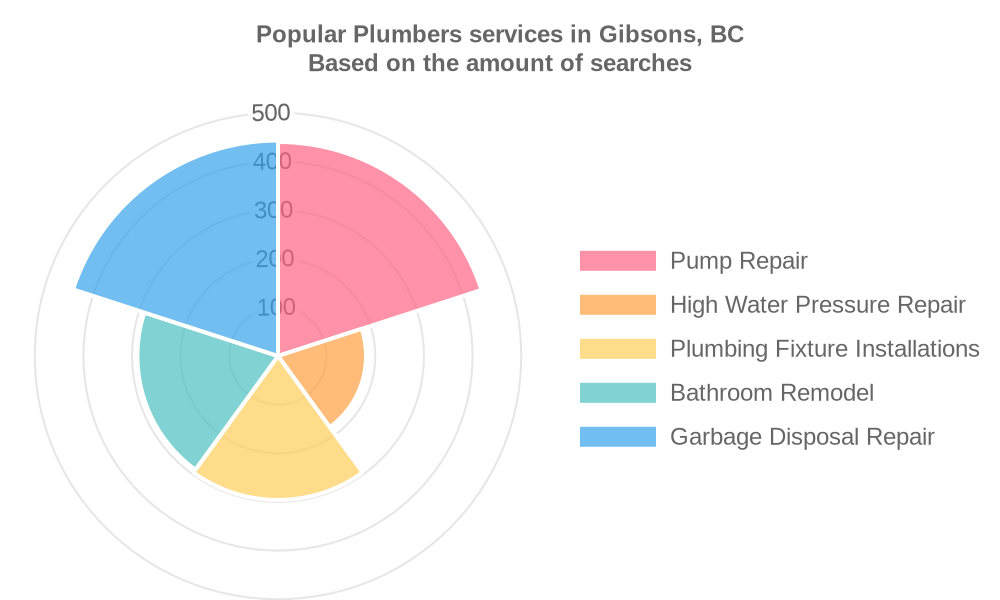 Popular services provided by plumbers in Gibsons, BC