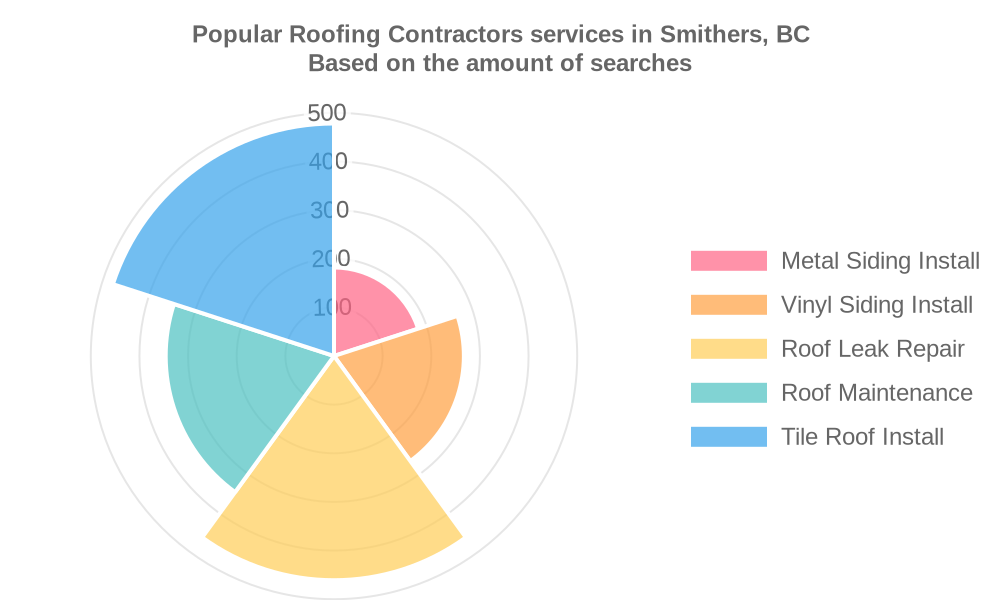 Popular services provided by roofing contractors in Smithers, BC