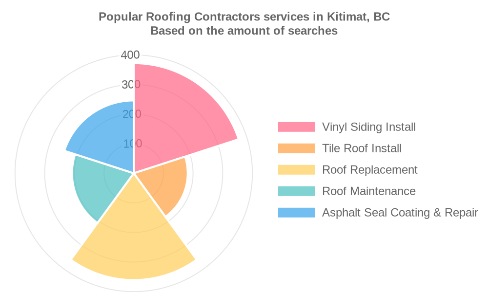 Popular services provided by roofing contractors in Kitimat, BC