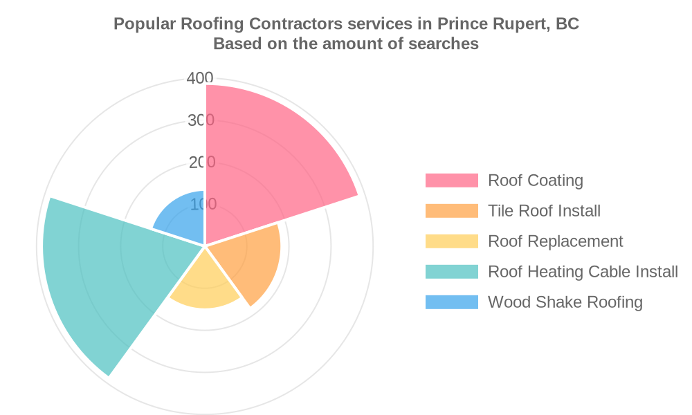 Popular services provided by roofing contractors in Prince Rupert, BC