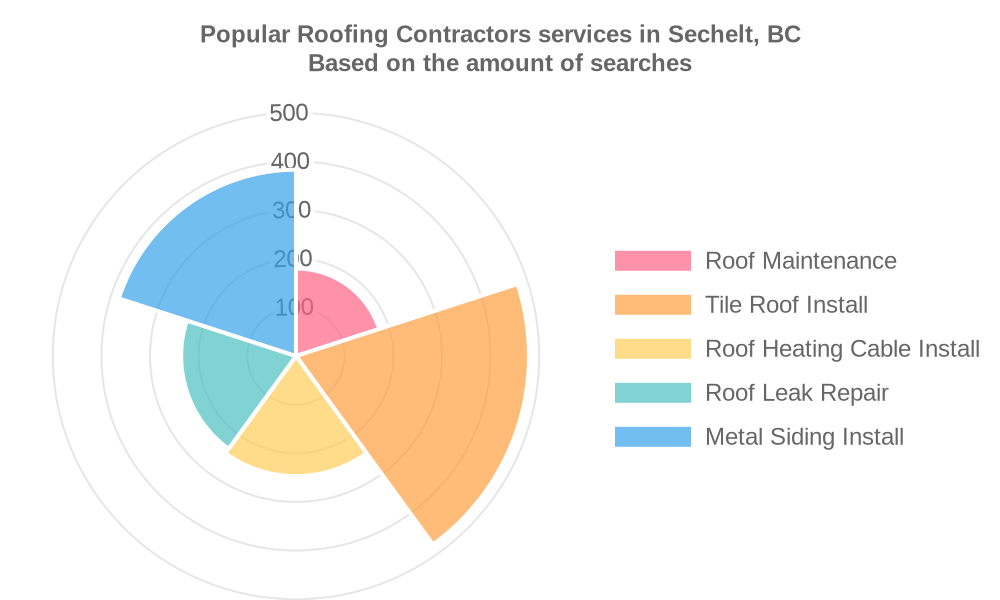 Popular services provided by roofing contractors in Sechelt, BC