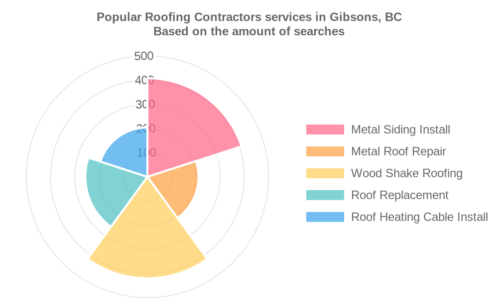 Popular services provided by roofing contractors in Gibsons, BC