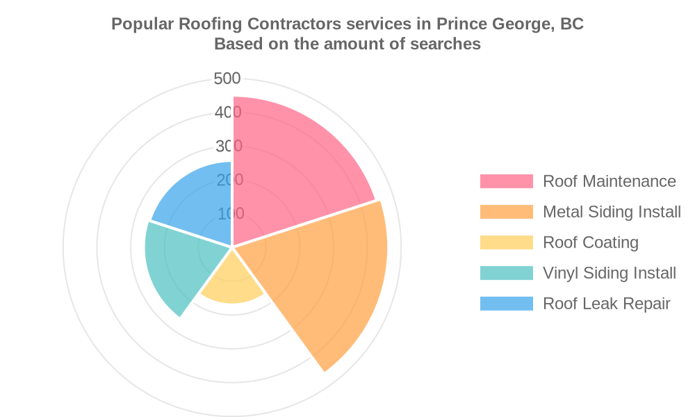 Popular services provided by roofing contractors in Prince George, BC