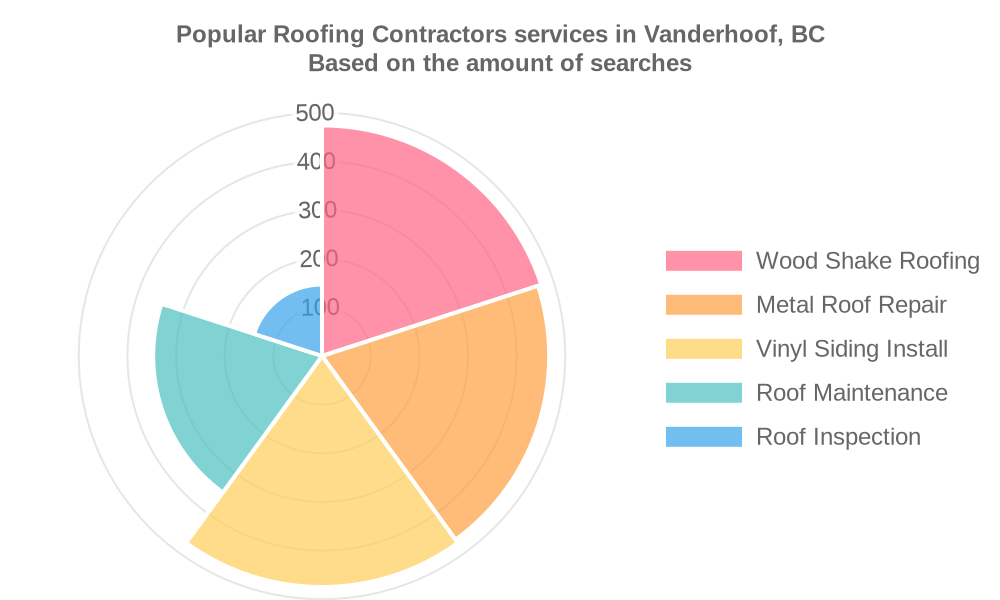 Popular services provided by roofing contractors in Vanderhoof, BC