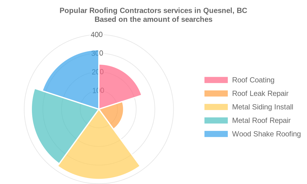 Popular services provided by roofing contractors in Quesnel, BC