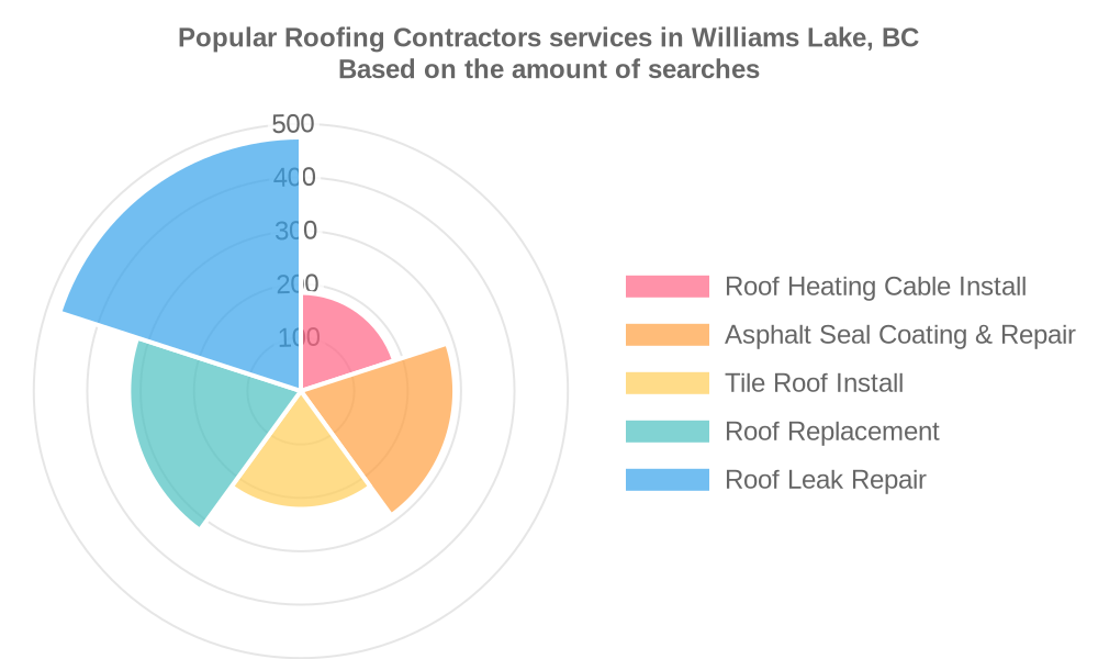 Popular services provided by roofing contractors in Williams Lake, BC
