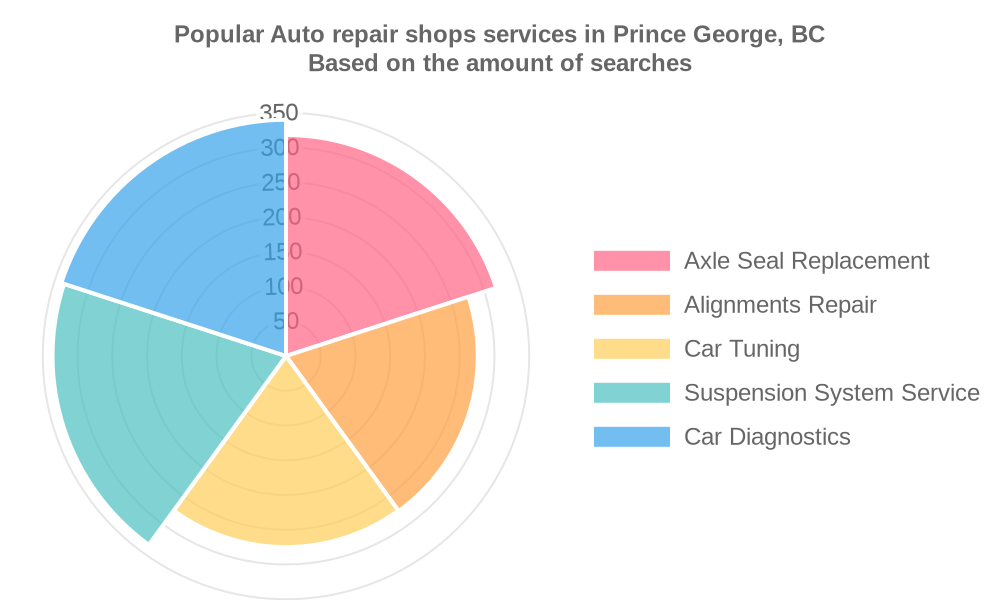 Popular services provided by auto repair shops in Prince George, BC
