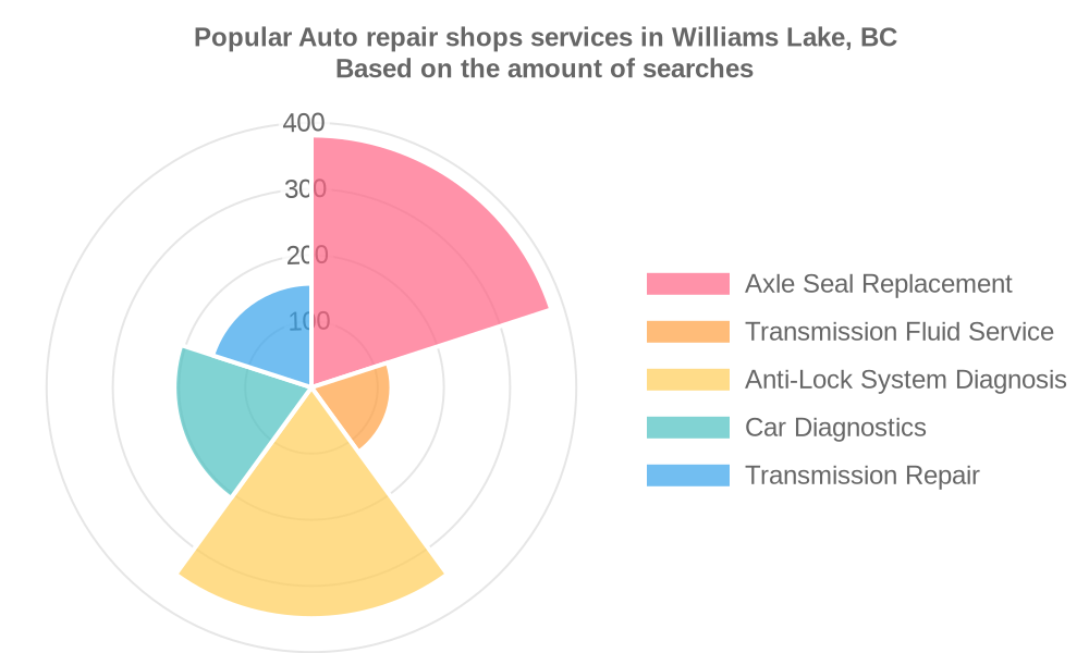 Popular services provided by auto repair shops in Williams Lake, BC