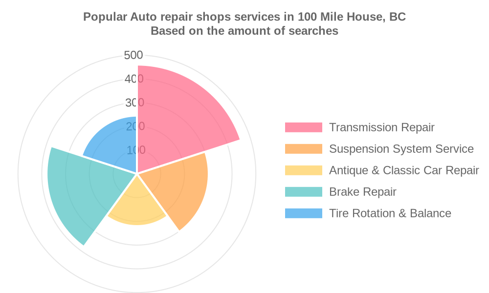 Popular services provided by auto repair shops in 100 Mile House, BC