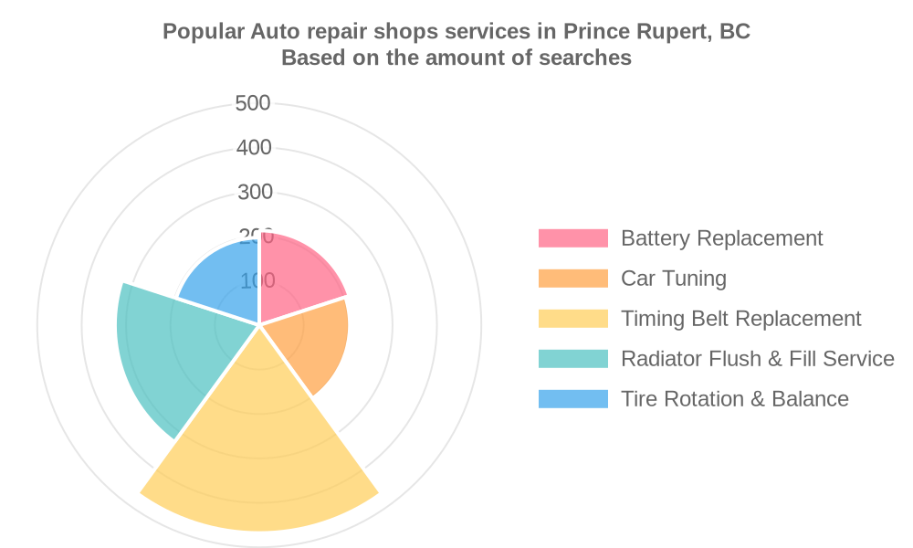 Popular services provided by auto repair shops in Prince Rupert, BC