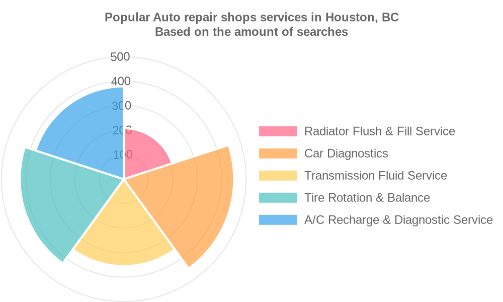 Popular services provided by auto repair shops in Houston, BC