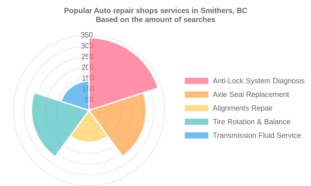 Popular services provided by auto repair shops in Smithers, BC