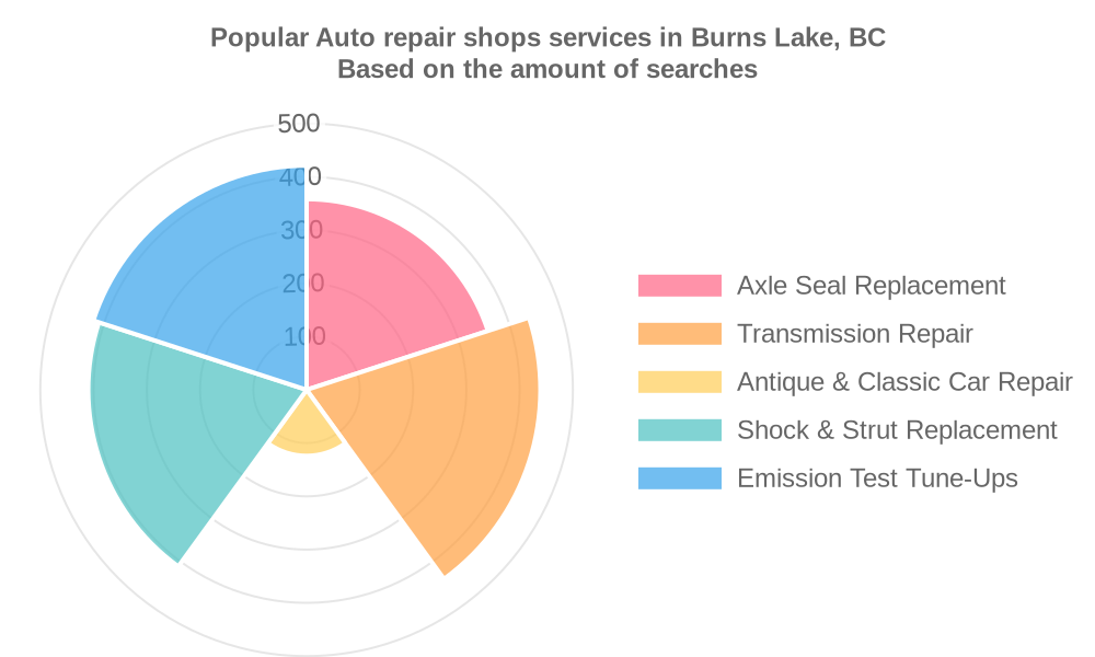 Popular services provided by auto repair shops in Burns Lake, BC
