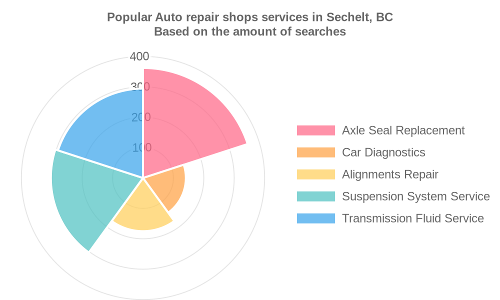 Popular services provided by auto repair shops in Sechelt, BC