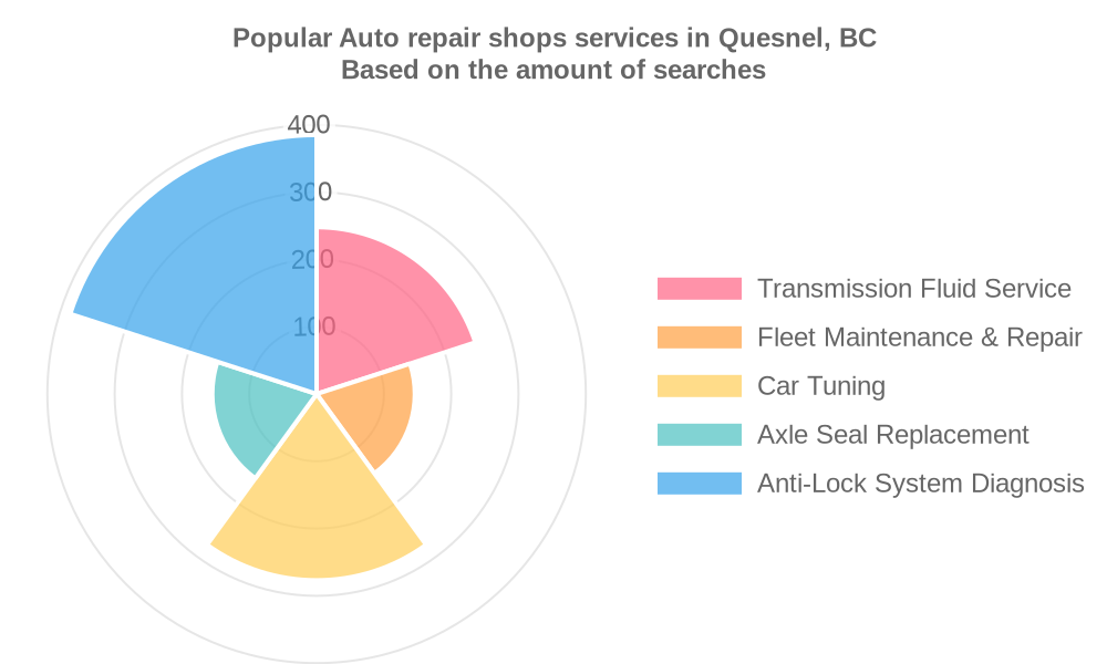 Popular services provided by auto repair shops in Quesnel, BC