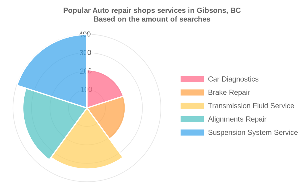 Popular services provided by auto repair shops in Gibsons, BC