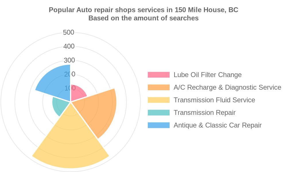 Popular services provided by auto repair shops in 150 Mile House, BC