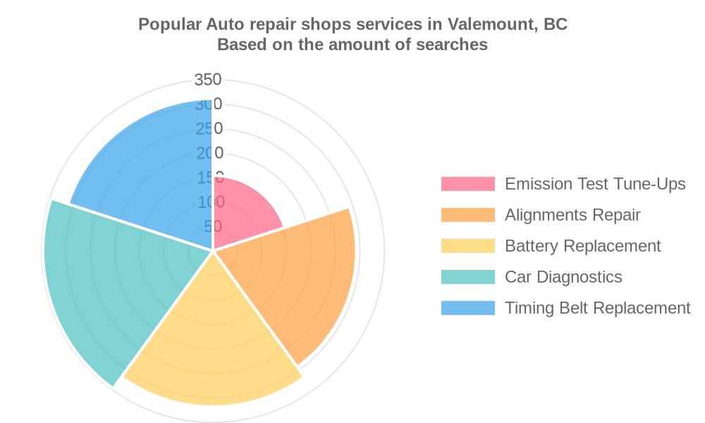 Popular services provided by auto repair shops in Valemount, BC