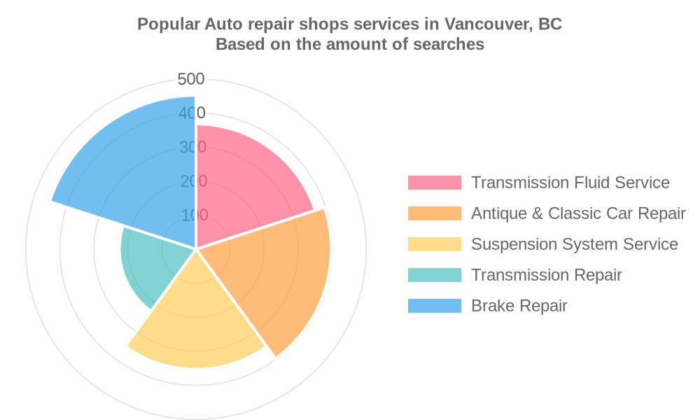 Popular services provided by auto repair shops in Vancouver, BC