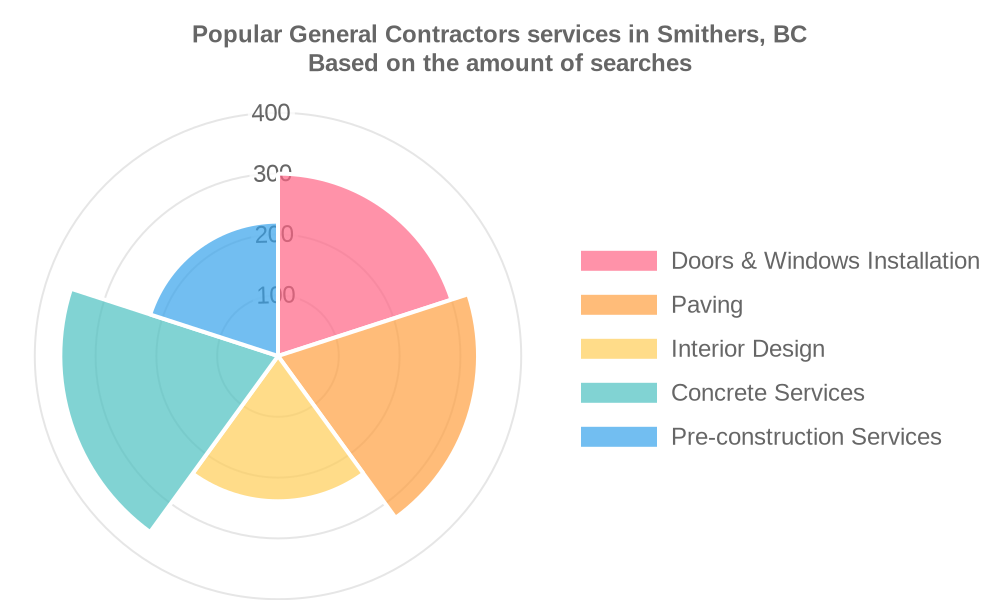 Popular services provided by general contractors in Smithers, BC