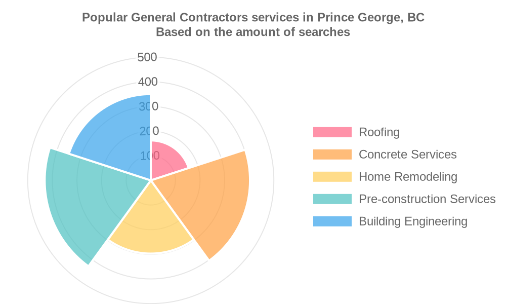 Popular services provided by general contractors in Prince George, BC