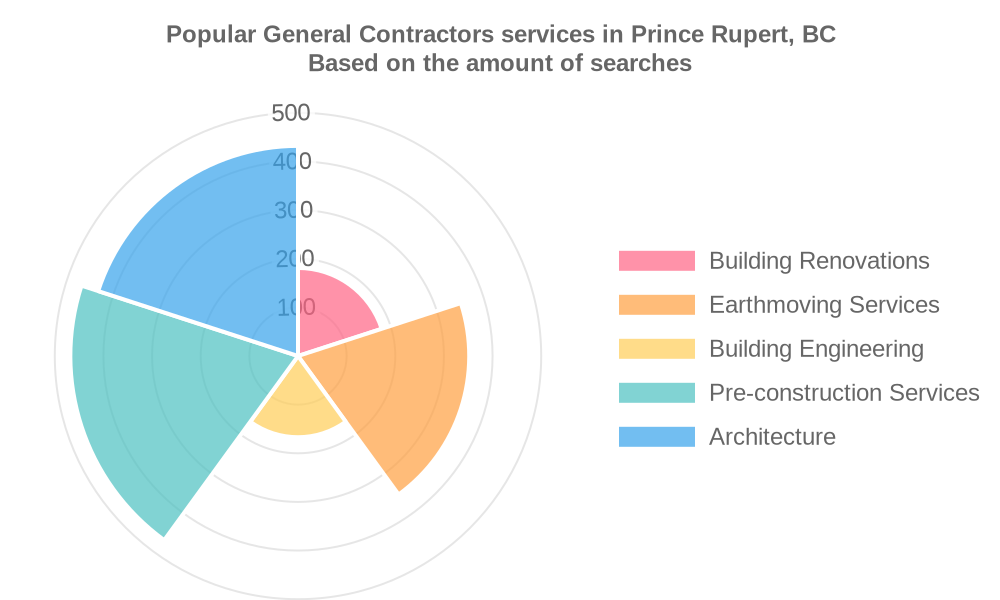 Popular services provided by general contractors in Prince Rupert, BC