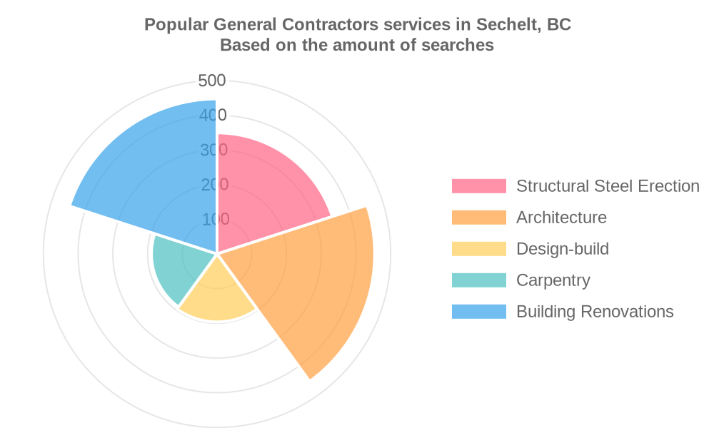 Popular services provided by general contractors in Sechelt, BC
