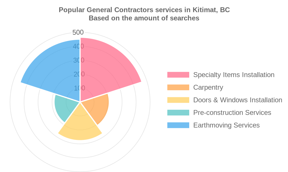 Popular services provided by general contractors in Kitimat, BC