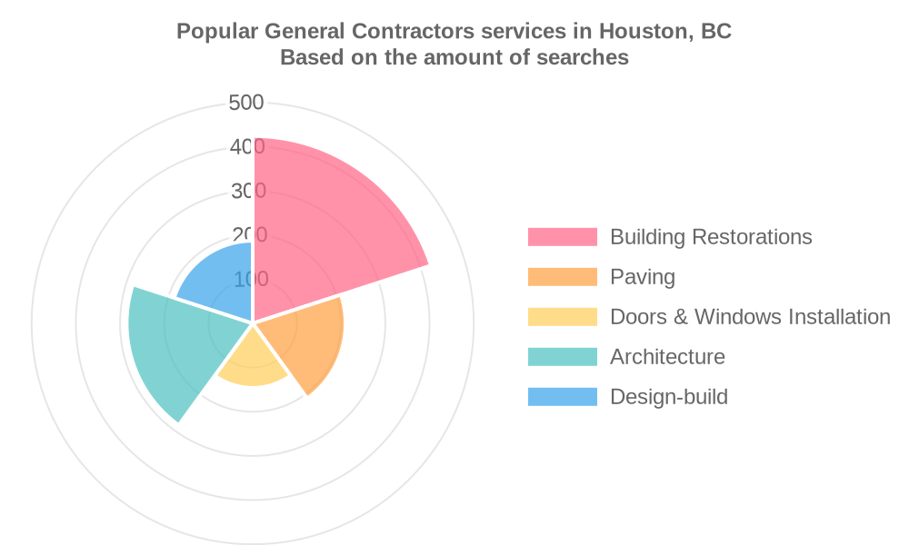 Popular services provided by general contractors in Houston, BC