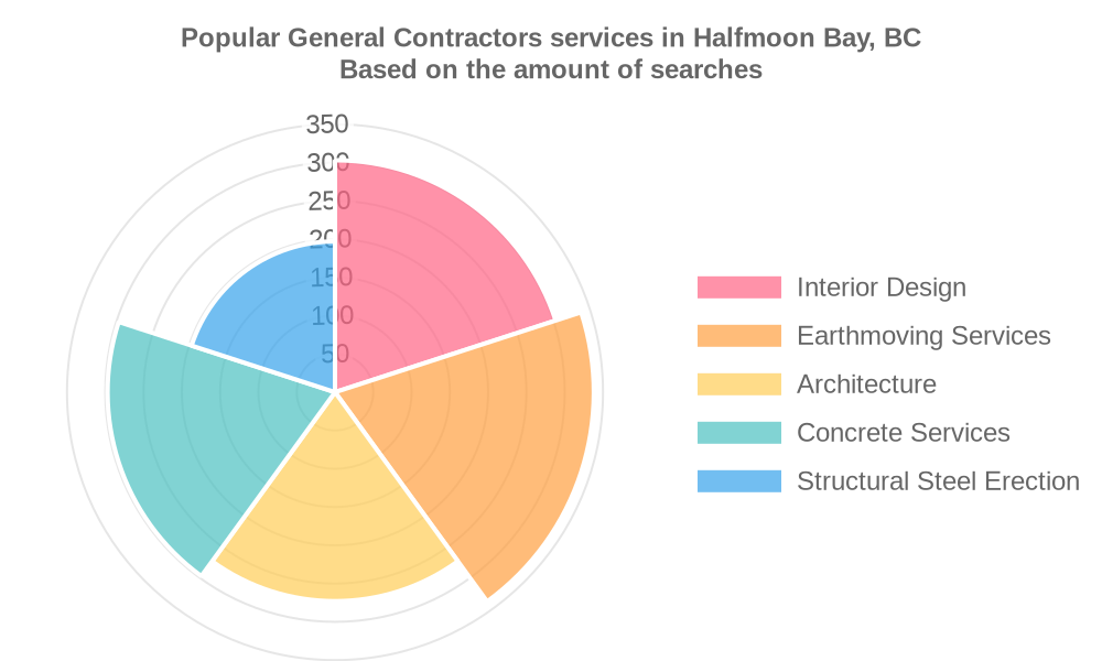Popular services provided by general contractors in Halfmoon Bay, BC