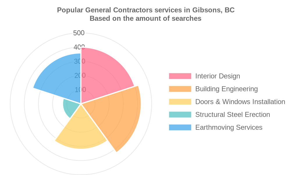 Popular services provided by general contractors in Gibsons, BC