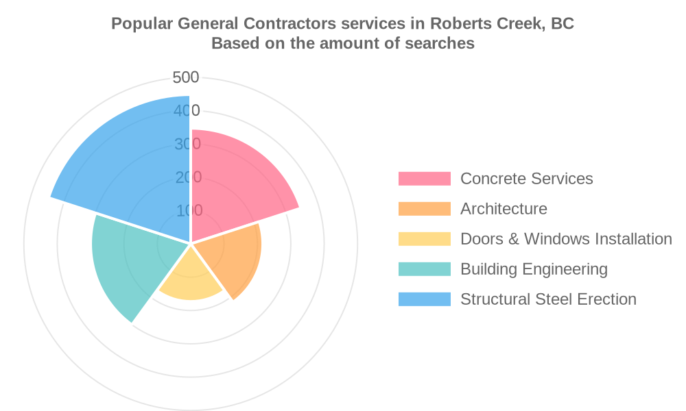 Popular services provided by general contractors in Roberts Creek, BC