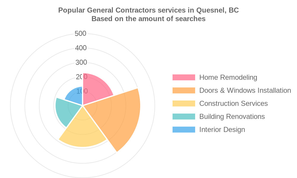 Popular services provided by general contractors in Quesnel, BC