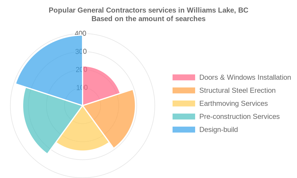 Popular services provided by general contractors in Williams Lake, BC