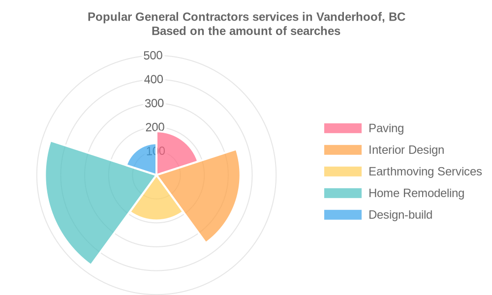 Popular services provided by general contractors in Vanderhoof, BC