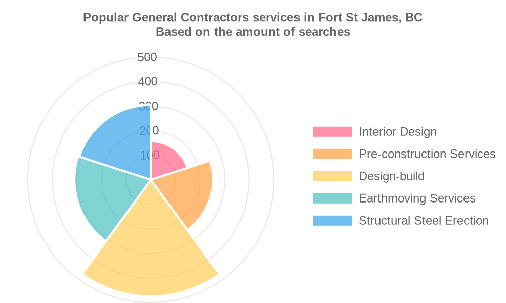 Popular services provided by general contractors in Fort St James, BC