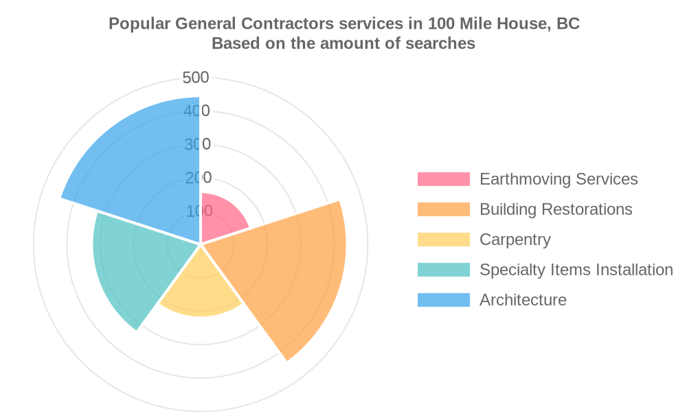 Popular services provided by general contractors in 100 Mile House, BC