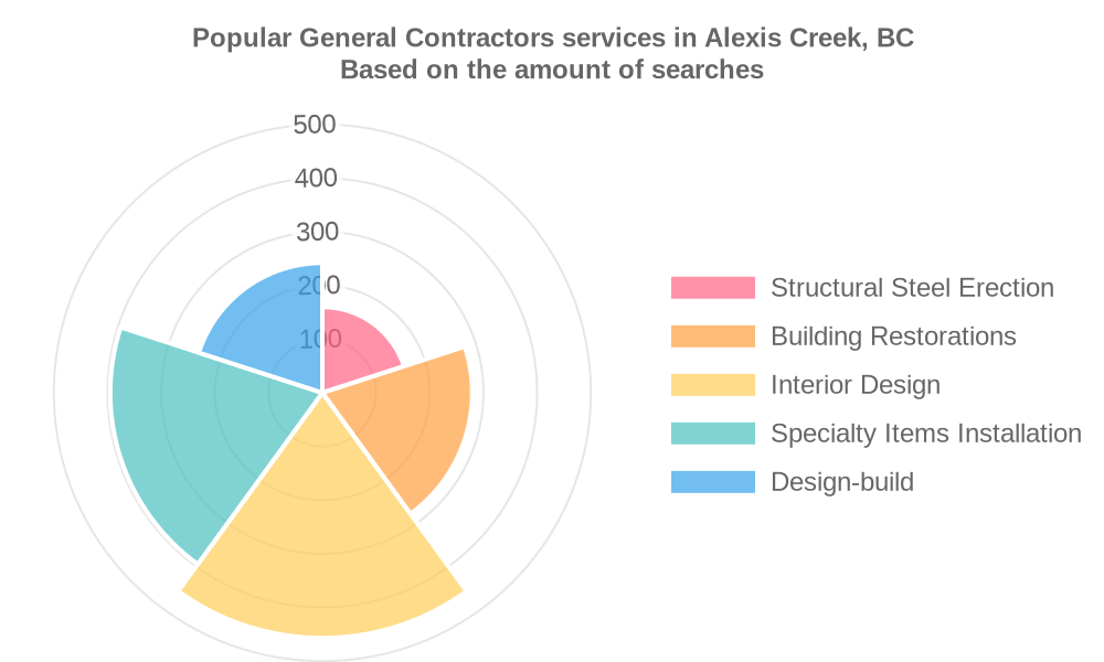 Popular services provided by general contractors in Alexis Creek, BC