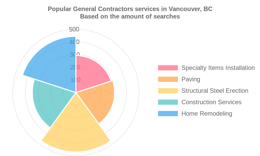 Popular services provided by general contractors in Vancouver, BC